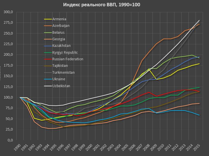 Россия и страны СНГ за 25 лет
