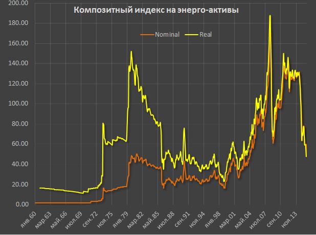 Цены на сырье на бирже форекс u сетап