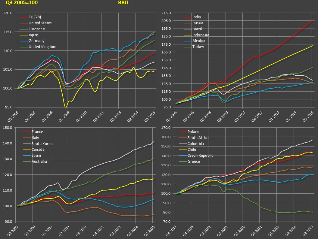 Тенденции в мировой экономике
