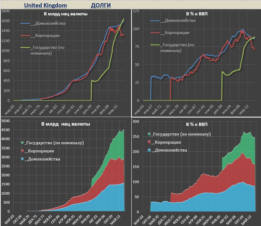 Насколько велик долг США?