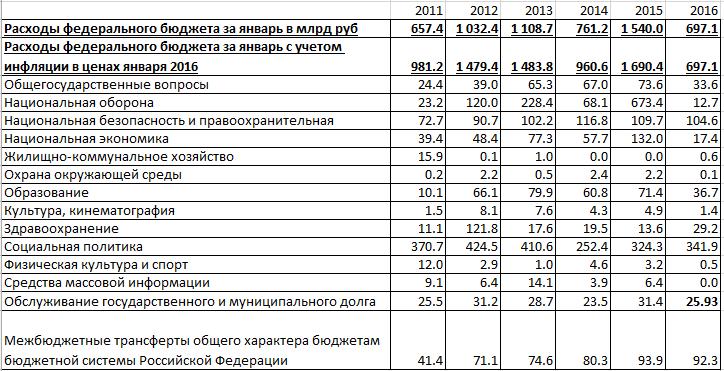Федеральный бюджет за январь 2016 – рост налогов и радикальное сокращение расходов