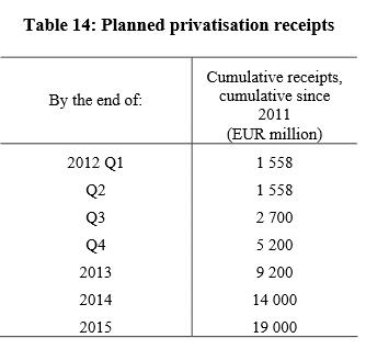 Приватизация в России. Страну с молотка? Опять?