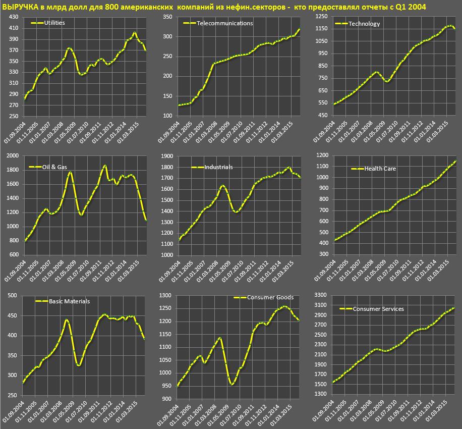 О тенденциях в американском бизнесе
