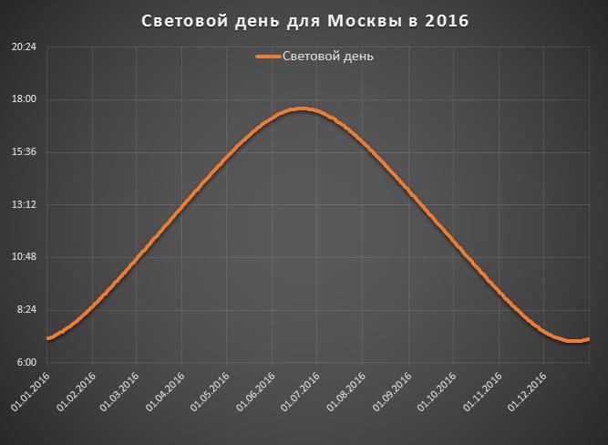 Время в России