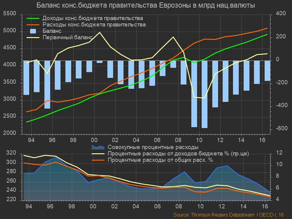 Еврозона, Баланс бюджета правительства (1)