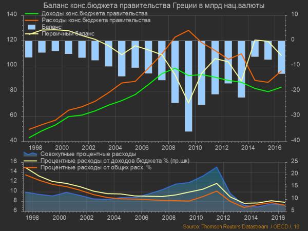 Греция, Баланс бюджета правительства (1)