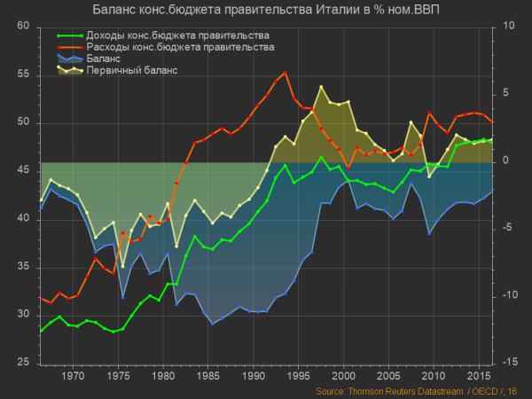Италия, Баланс бюджета правительства (2)