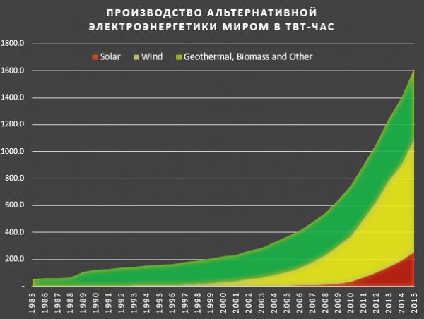 Альтернативная энергетика - грандиозный взлет