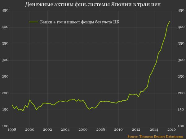 Япония - денежные активы фин.системы Японии без пенс.фондов