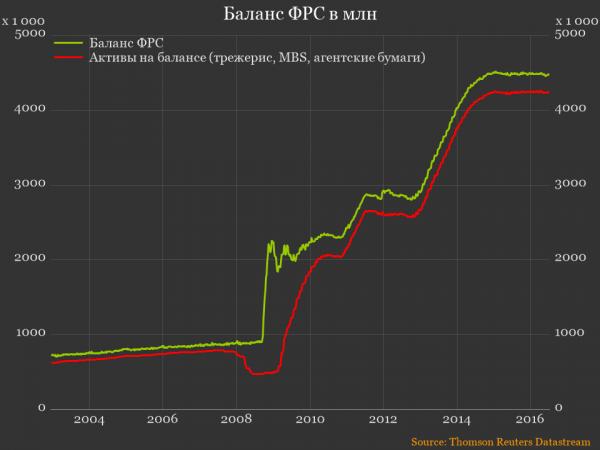 Баланс ФРС в млн