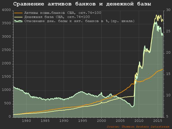 USA - сравнение активов банков и денежной базы