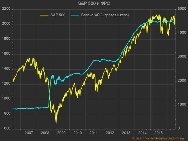 S&P 500 и ФРС