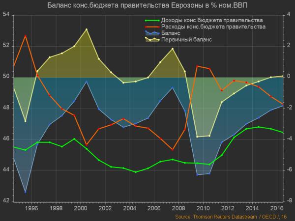 Еврозона, Баланс бюджета правительства (2)