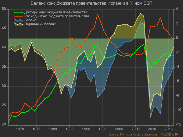 Испания, Баланс бюджета правительства (2)