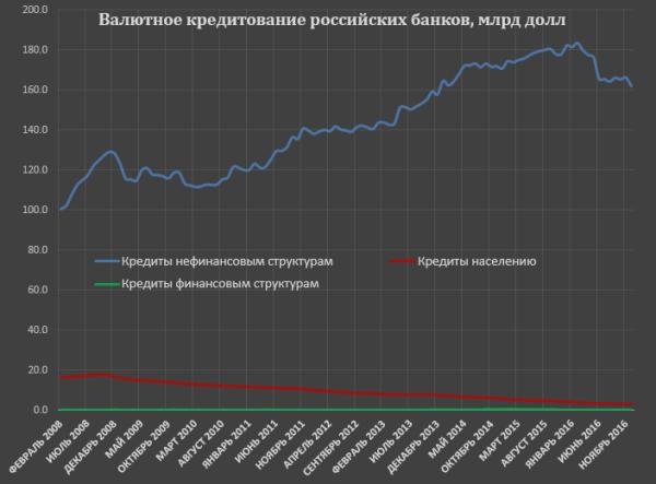 Кредитование в России на конец 2016