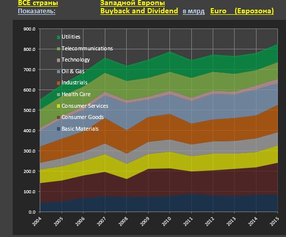 Об избыточности финансовых ресурсов у европейского бизнеса