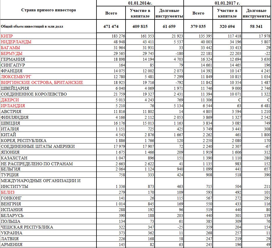 АФК Система и Роснефть начало spydell В таблице показано что инвестиционный климат в России хуже не придумаешь Дело не в том что с 2014 года по 2017 прямые инвестиции драматические упали