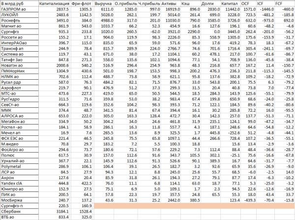 Оценка стоимости российского бизнеса