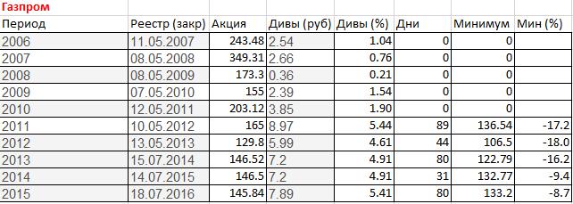 Комментарий показатель нормал показатель pn показатели сравнения банковского форекса 1 курсы валют онлайн ммвб