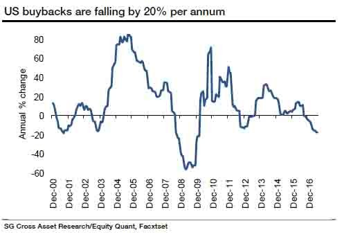 buybacks slowing_1