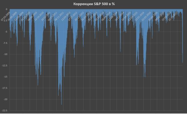 Об итогах сокрушительного обвала на рынке