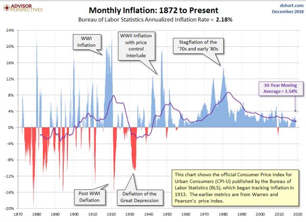 инфляция 2