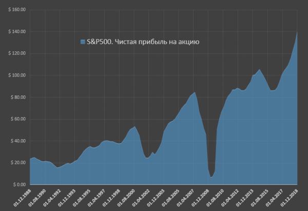 Феноменальный рост прибылей у американского бизнеса sp 2