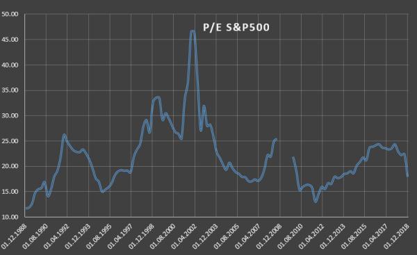 Феноменальный рост прибылей у американского бизнеса sp 3