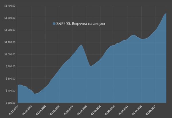 Феноменальный рост прибылей у американского бизнеса sp 4