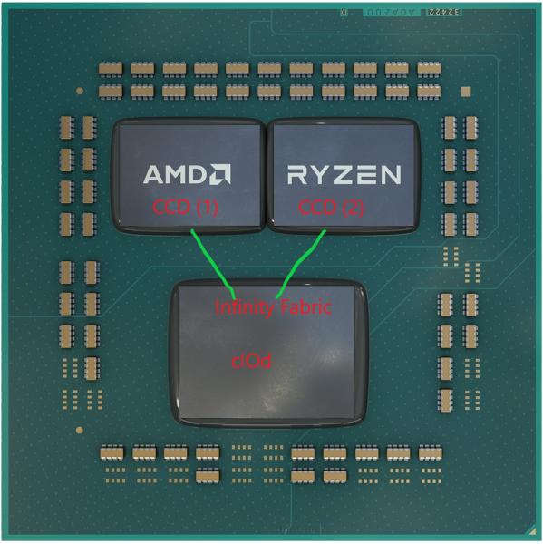 Падение Intel. Как AMD беззастенчиво уничтожает конкурента