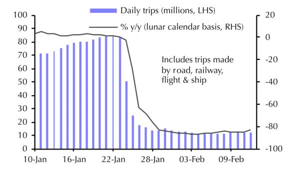 passenger traffic china
