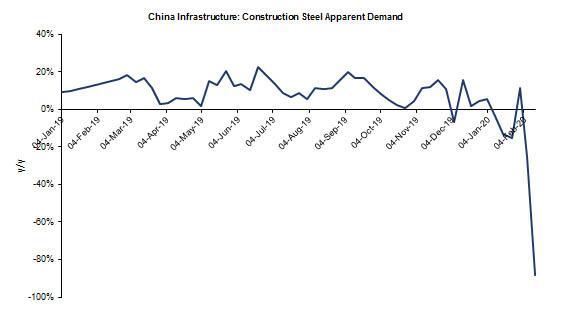 construction steel demand