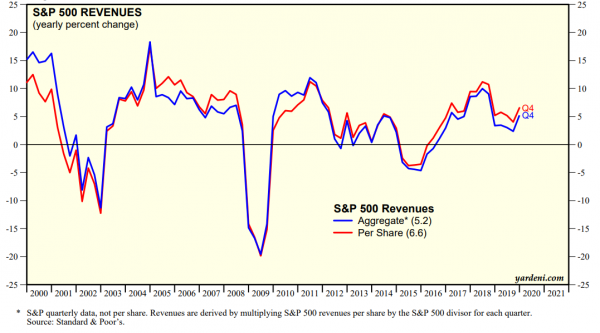 sp500 revenue