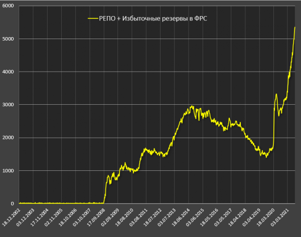 РЕПО+избыточные резервы в ФРС