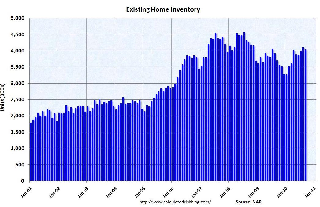 Продажи жилья в США на вторичном рынке за сентябрь