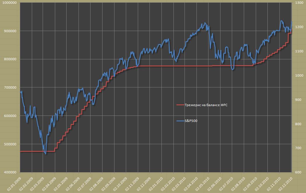 Как ФРС национализирует фондовый рынок США