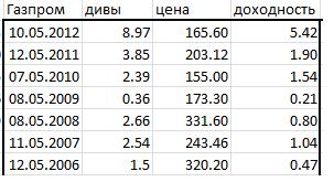 Акции газпрома дивиденды курс лиры к евро