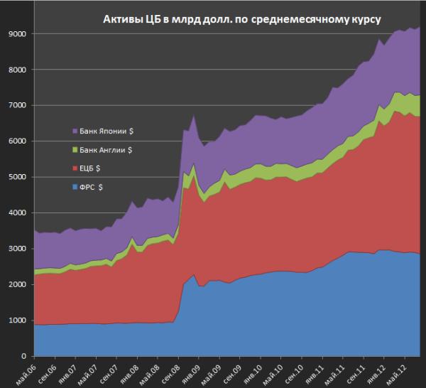 Про QE от крупнейших центробанков мира