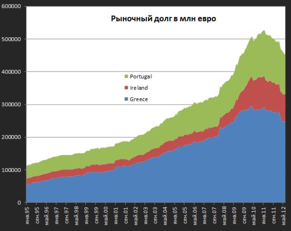 Долговой рынок в Европе