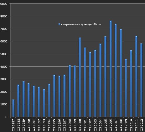 Отчет Alcoa за Q3 2012 Результаты на редкость мерзкие
