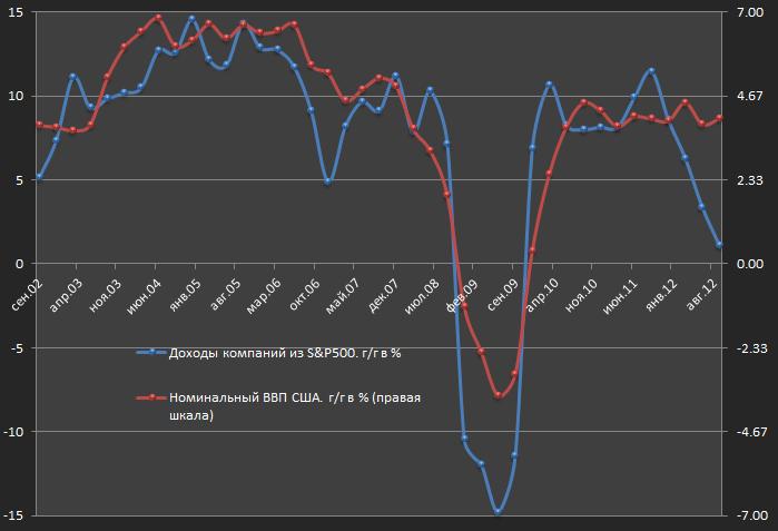 Упадет ли ВВП США в 3 квартале на 2%?