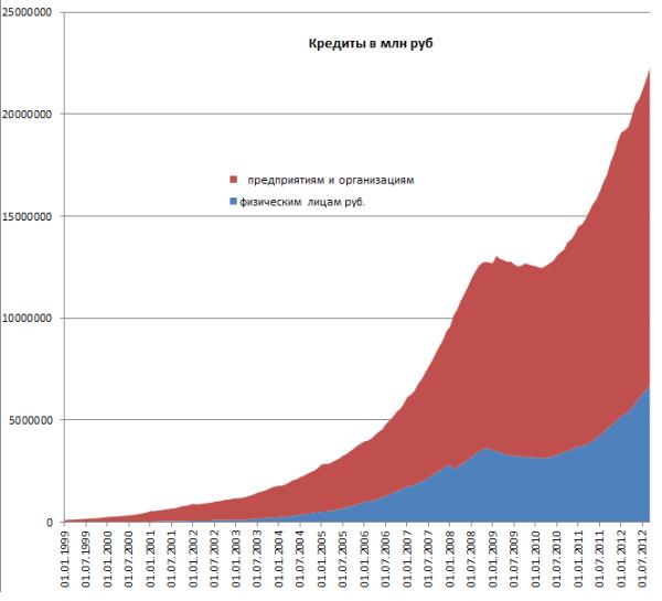 сколько кредитов в россии кредитный калькулятор ак барс банк потребительский кредит рассчитать