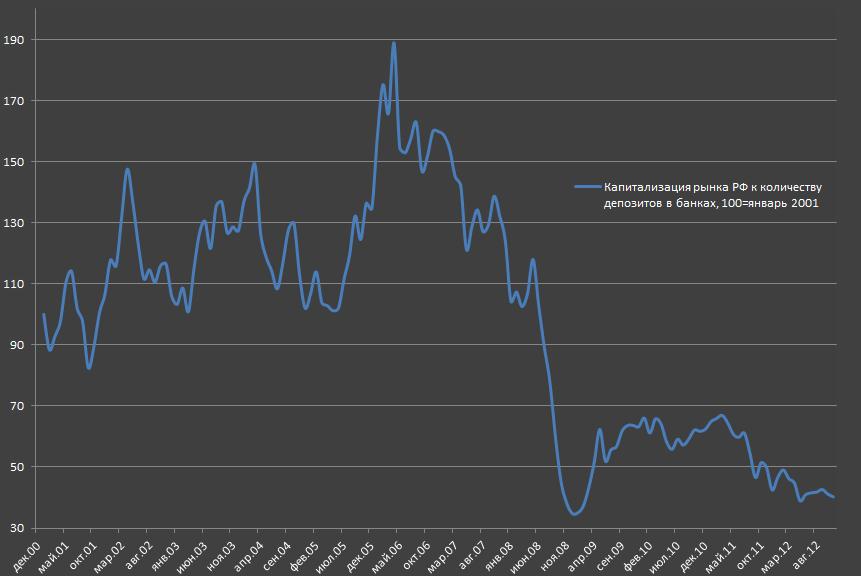 Рынок акций в РФ