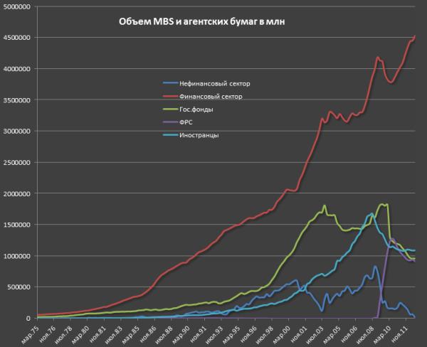 Кто и сколько удерживает трежерис и MBS?
