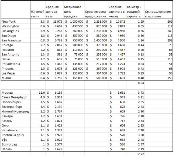 Цены на недвижимость в сша по штатам система налогообложения германии