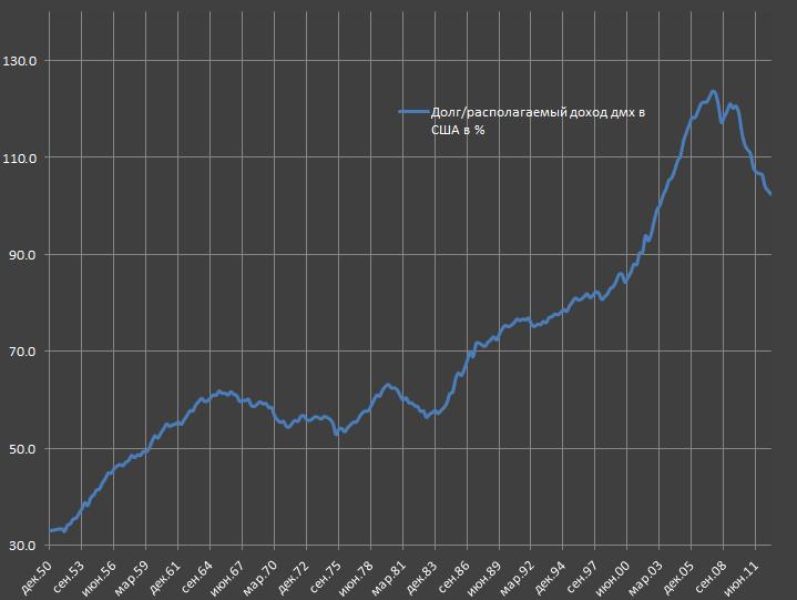 Долговая нагрузка. Факторы роста кредита