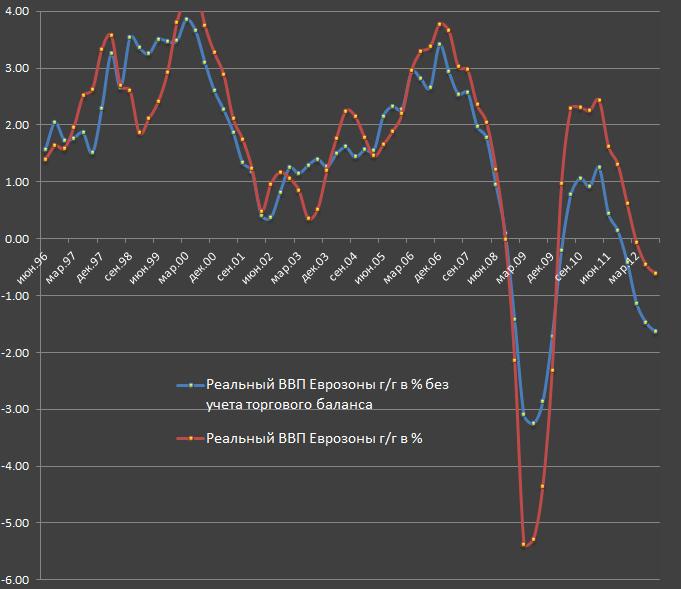 Про экономические кондиции Еврозоны