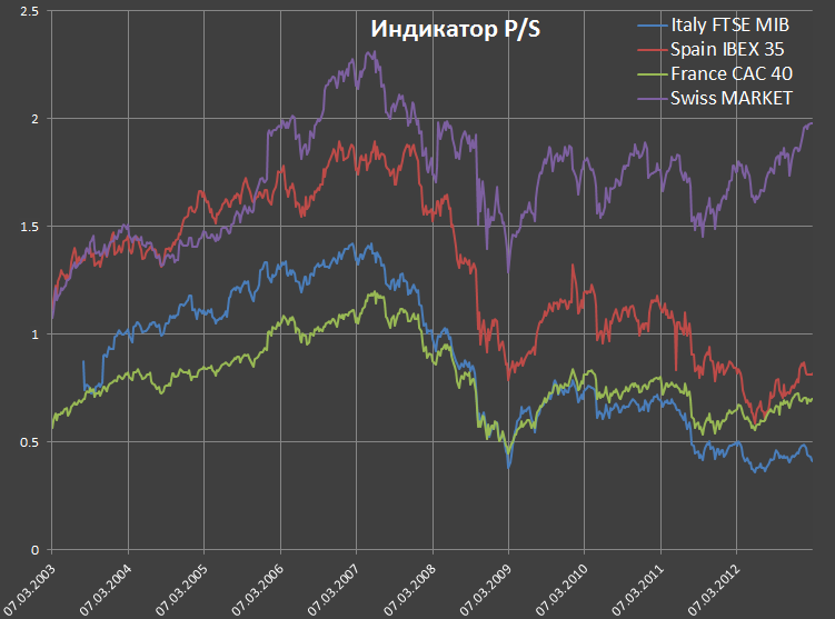 Сравнение рынков по фин.показателям