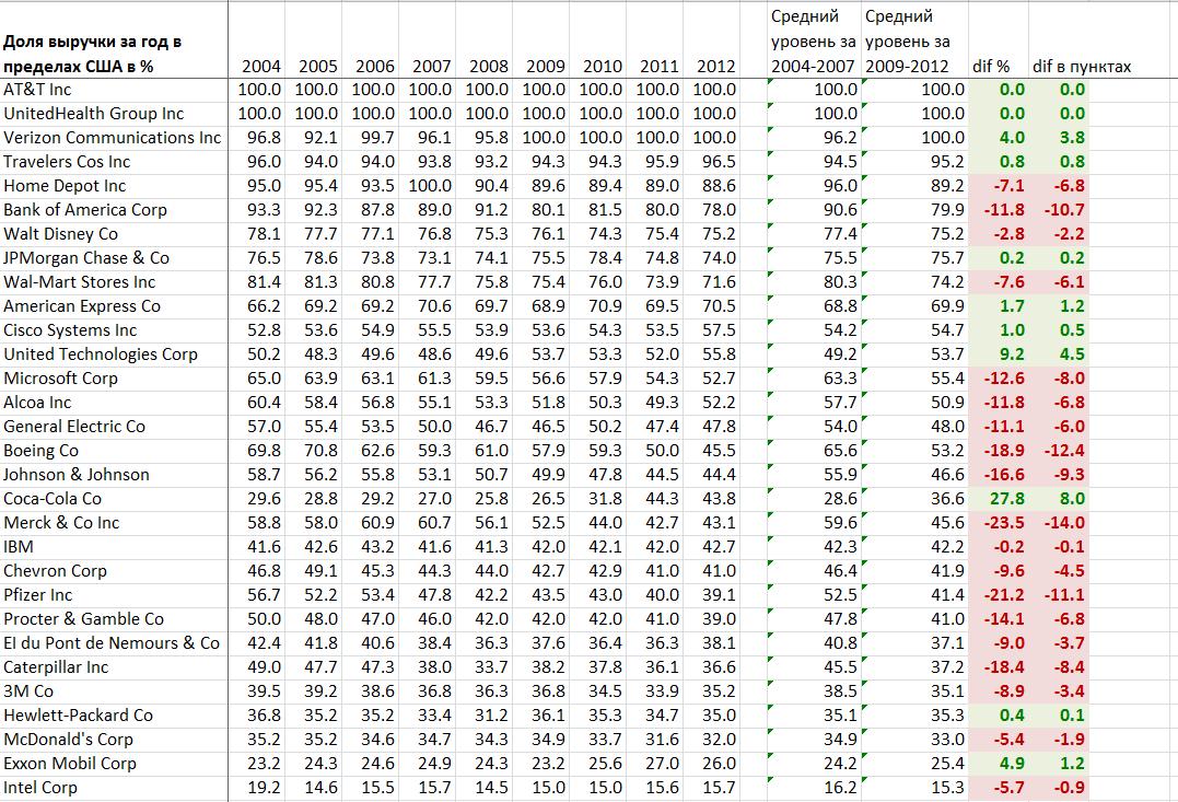 Географическое распределение доходов американских компаний