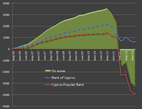 Про банки Кипра